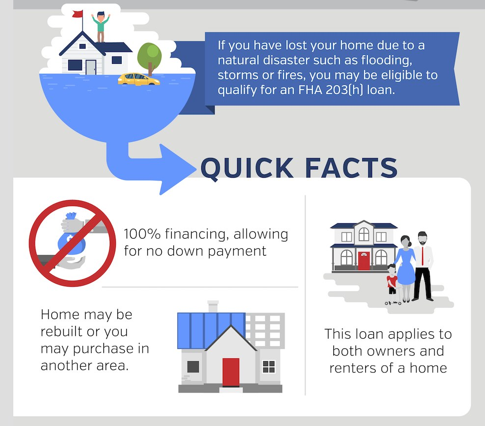 FHA 203(h) quick facts